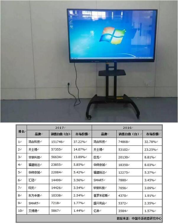 镇江华锐科技:发展智能化电子白板教育体系是信息化教学的奠基石